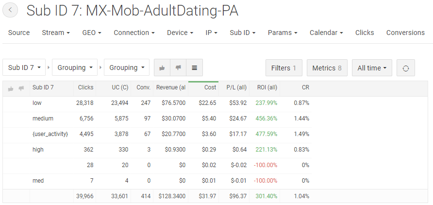 Statistics of mobile ad campaign at PropellerAds for AmigosVias